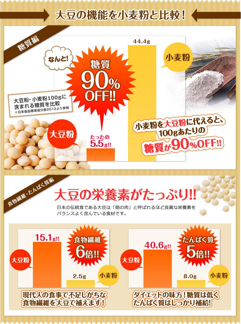 大豆の機能を小麦粉と比較