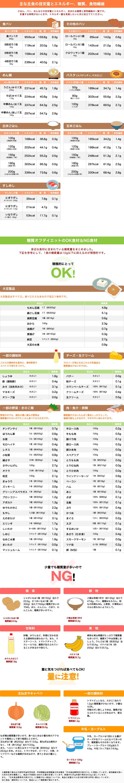 食材の糖質比較